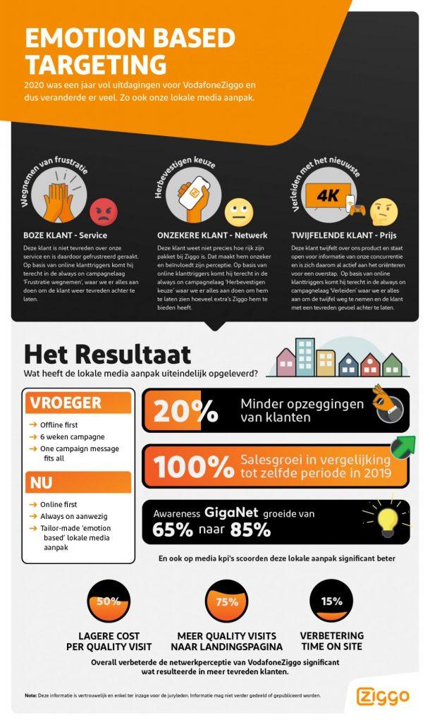 Lokale media-aanpak van VodafoneZiggo